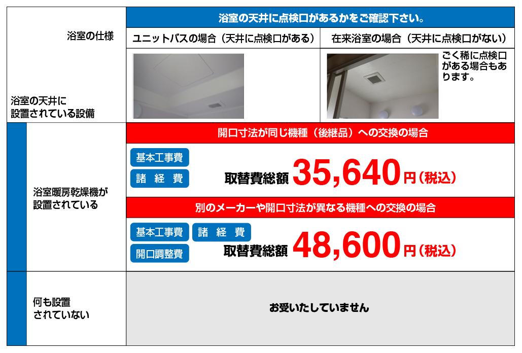 浴室の仕様。浴室の天井に点検口があるかをご確認下さい。ユニットバスの場合(天井に点検口がある)。在来浴槽の場合(天井に点検口がない)。ごく稀に点検口がある場合もあります。浴室の天井に設置されている設備。浴室乾燥機が設置されている。開口寸法が同じ機種(後継品)への交換の場合。基本工事費・諸経費・取替費総額35,640円(税込)。別のメーカーや開口寸法が異なる機種への交換の場合。基本工事費・諸経費・開口調整費。取替費総額48,600円(税込)。何も設置されていない。お受けいたしていません。